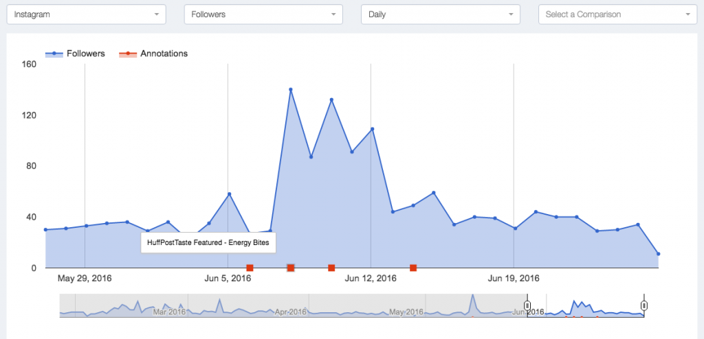 The Blog Village Graphs show trends over large periods of time with annotations.
