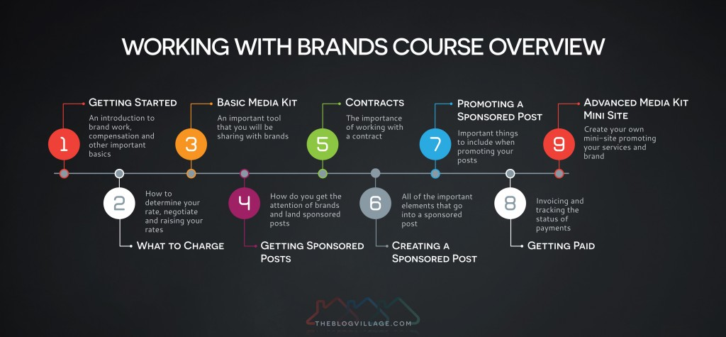 New Course – Working With Brands